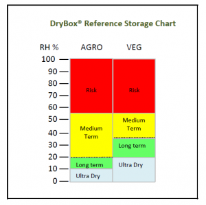 Drystore reference chart